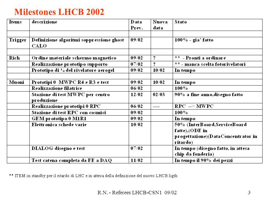 R.N. - Referees LHCB-CSN1 09/023 Milestones LHCB 2002