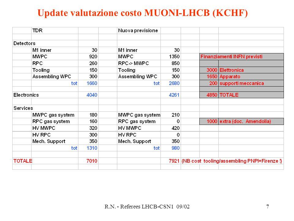 R.N. - Referees LHCB-CSN1 09/027 Update valutazione costo MUONI-LHCB (KCHF)