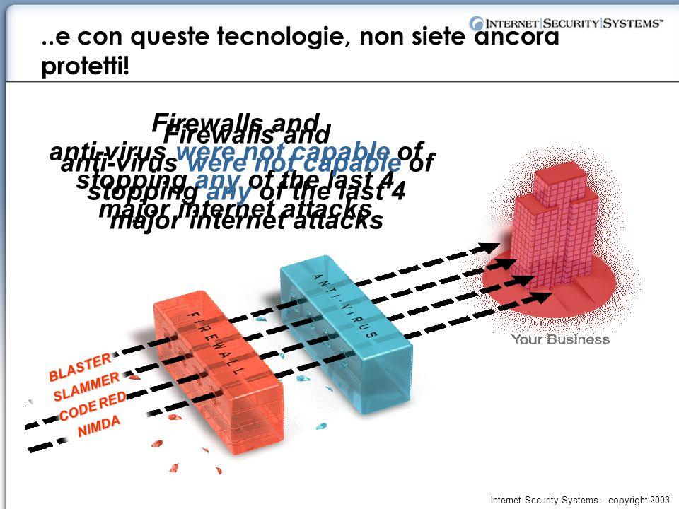 Internet Security Systems – copyright 2003..e con queste tecnologie, non siete ancora protetti.