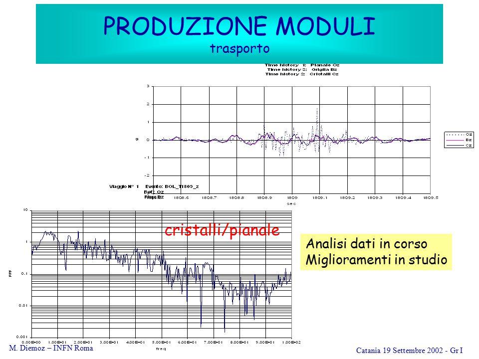 M. Diemoz – INFN Roma Catania 19 Settembre 2002 - Gr I PRODUZIONE MODULI trasporto cristalli/pianale Analisi dati in corso Miglioramenti in studio