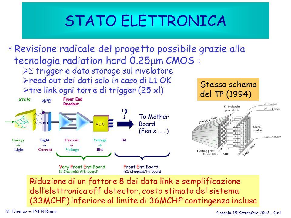 M. Diemoz – INFN Roma Catania 19 Settembre 2002 - Gr I STATO ELETTRONICA Revisione radicale del progetto possibile grazie alla tecnologia radiation ha