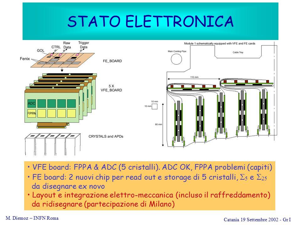 M. Diemoz – INFN Roma Catania 19 Settembre 2002 - Gr I STATO ELETTRONICA VFE board: FPPA & ADC (5 cristalli). ADC OK, FPPA problemi (capiti) FE board: