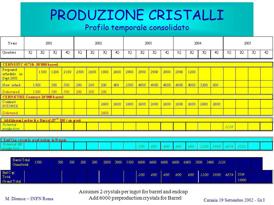 M. Diemoz – INFN Roma Catania 19 Settembre 2002 - Gr I PRODUZIONE CRISTALLI Profilo temporale consolidato Assumes 2 crystals per ingot for barrel and