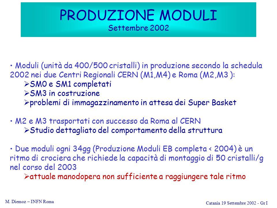 M. Diemoz – INFN Roma Catania 19 Settembre 2002 - Gr I PRODUZIONE MODULI Settembre 2002 Moduli (unità da 400/500 cristalli) in produzione secondo la s