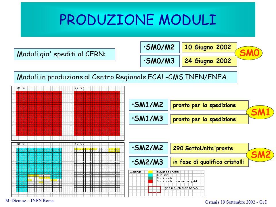 M. Diemoz – INFN Roma Catania 19 Settembre 2002 - Gr I Moduli in produzione al Centro Regionale ECAL-CMS INFN/ENEA Moduli gia' spediti al CERN: SM0/M2