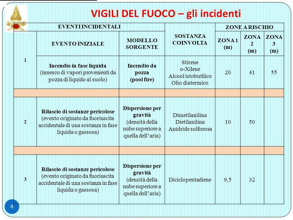 4 VIGILI DEL FUOCO – gli incidenti EVENTI INCIDENTALI SOSTANZA COINVOLTA ZONE A RISCHIO 1 EVENTO INIZIALE MODELLO SORGENTE ZONA 1 (m) ZONA 2 (m) ZONA 3 (m) Incendio in fase liquida (innesco di vapori provenienti da pozza di liquido al suolo) Incendio da pozza (pool fire) Stirene o-Xilene Alcool istobutilico Olio diatermico 204155 2 Rilascio di sostanze pericolose (evento originato da fuoriuscita accidentale di una sostanza in fase liquida o gassosa) Dispersione per gravità (densità della nube superiore a quella dell'aria) Dimetilanilina Dietilanilina Anidride solforosa 1050 3 Rilascio di sostanze pericolose (evento originato da fuoriuscita accidentale di una sostanza in fase liquida o gassosa) Dispersione per gravità (densità della nube superiore a quella dell'aria) Diciclopentadiene9,532