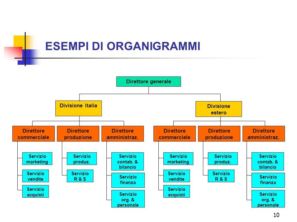10 ESEMPI DI ORGANIGRAMMI Direttore generale Divisione Italia Divisione estero Direttore commerciale Direttore produzione Direttore amministraz. Diret