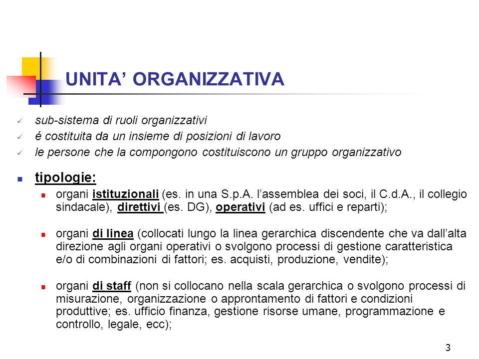 3 UNITA' ORGANIZZATIVA sub-sistema di ruoli organizzativi é costituita da un insieme di posizioni di lavoro le persone che la compongono costituiscono