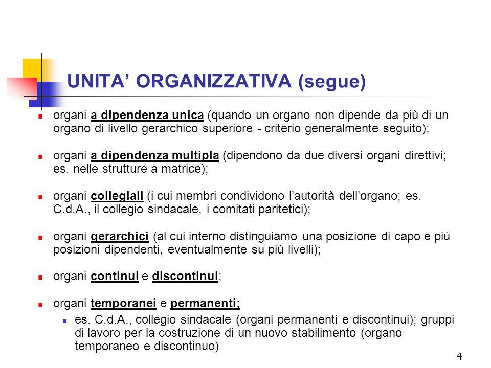 4 UNITA' ORGANIZZATIVA (segue) organi a dipendenza unica (quando un organo non dipende da più di un organo di livello gerarchico superiore - criterio