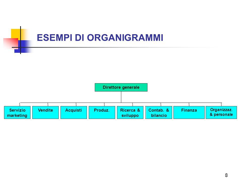 8 ESEMPI DI ORGANIGRAMMI Direttore generale Servizio marketing VenditeAcquistiProduz.Ricerca & sviluppo Contab. & bilancio Finanza Organizzaz. & perso