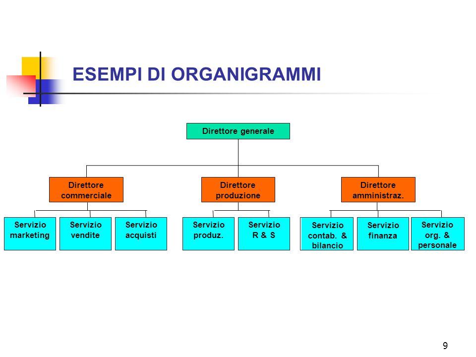 9 ESEMPI DI ORGANIGRAMMI Direttore generale Servizio marketing Servizio vendite Servizio acquisti Servizio produz. Servizio R & S Servizio contab. & b