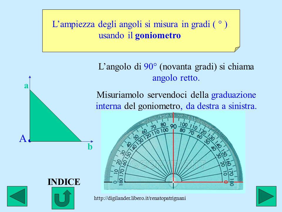 http://digilander.libero.it/renatopatrignani L'ampiezza degli angoli si misura in gradi ( ° ) usando il goniometro L'angolo di 90° (novanta gradi) si chiama angolo retto.