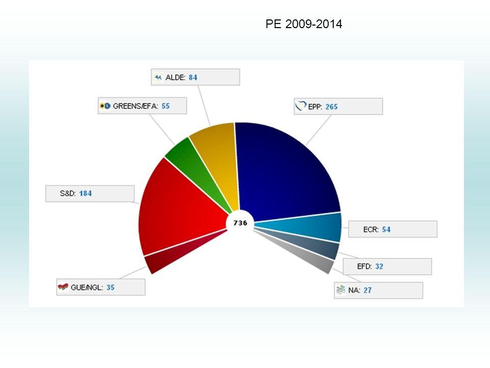 PE 2009-2014