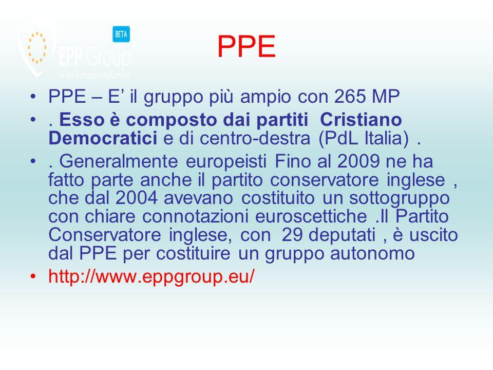 PPE PPE – E' il gruppo più ampio con 265 MP.