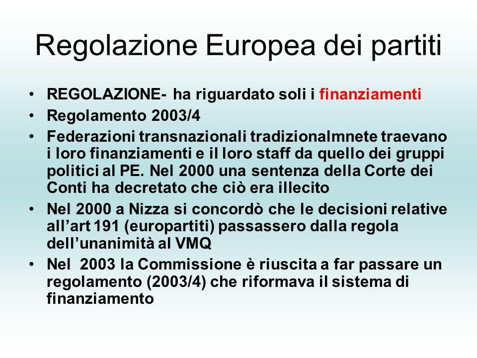 Regolazione Europea dei partiti REGOLAZIONE- ha riguardato soli i finanziamenti Regolamento 2003/4 Federazioni transnazionali tradizionalmnete traevano i loro finanziamenti e il loro staff da quello dei gruppi politici al PE.