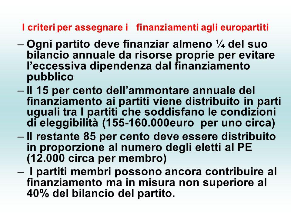 I criteri per assegnare i finanziamenti agli europartiti –Ogni partito deve finanziar almeno ¼ del suo bilancio annuale da risorse proprie per evitare l'eccessiva dipendenza dal finanziamento pubblico –Il 15 per cento dell'ammontare annuale del finanziamento ai partiti viene distribuito in parti uguali tra I partiti che soddisfano le condizioni di eleggibilità (155-160.000euro per uno circa) –Il restante 85 per cento deve essere distribuito in proporzione al numero degli eletti al PE (12.000 circa per membro) – I partiti membri possono ancora contribuire al finanziamento ma in misura non superiore al 40% del bilancio del partito.
