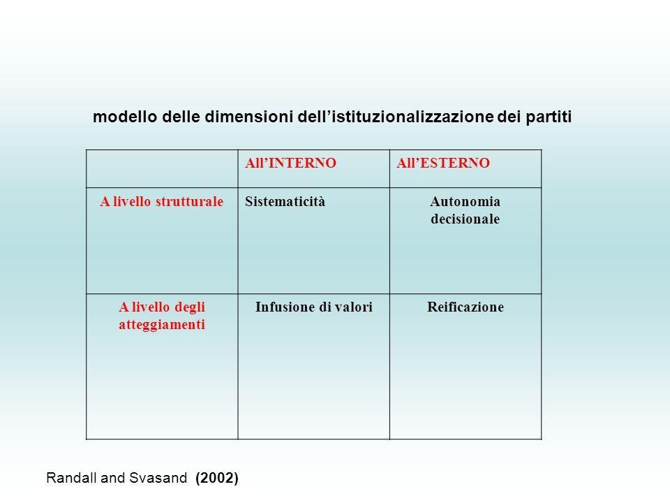 modello delle dimensioni dell'istituzionalizzazione dei partiti All'INTERNOAll'ESTERNO A livello strutturaleSistematicitàAutonomia decisionale A livello degli atteggiamenti Infusione di valoriReificazione Randall and Svasand (2002)