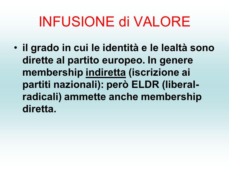 INFUSIONE di VALORE il grado in cui le identità e le lealtà sono dirette al partito europeo.