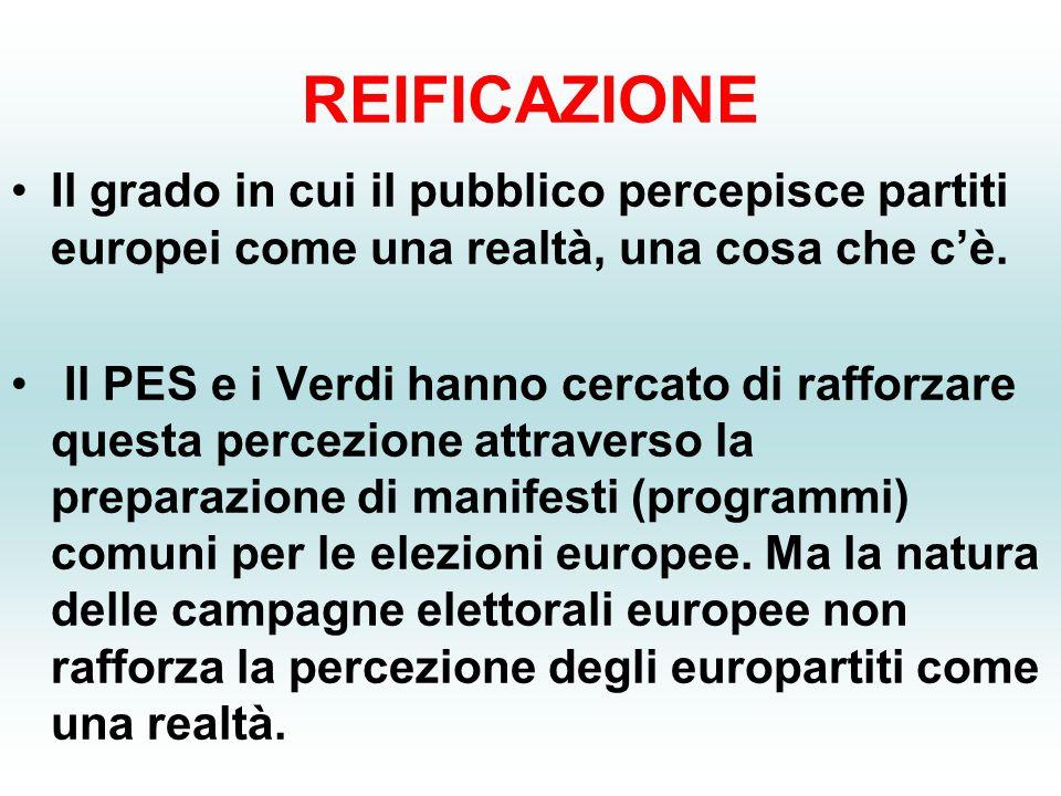 REIFICAZIONE Il grado in cui il pubblico percepisce partiti europei come una realtà, una cosa che c'è.