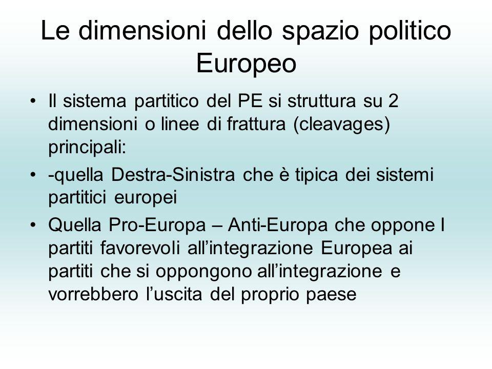 Le dimensioni dello spazio politico Europeo Il sistema partitico del PE si struttura su 2 dimensioni o linee di frattura (cleavages) principali: -quella Destra-Sinistra che è tipica dei sistemi partitici europei Quella Pro-Europa – Anti-Europa che oppone I partiti favorevoli all'integrazione Europea ai partiti che si oppongono all'integrazione e vorrebbero l'uscita del proprio paese