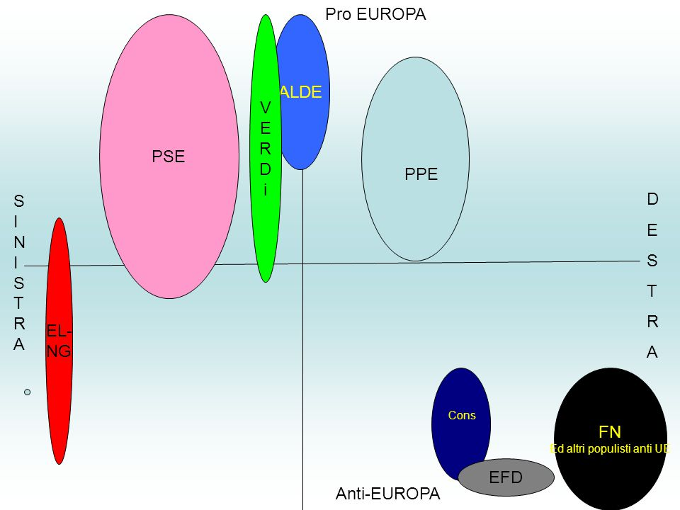 Pro EUROPA Anti-EUROPA SINISTRASINISTRA DESTRADESTRA PPE Cons PSE ALDE VERDiVERDi EL- NG EFD FN Ed altri populisti anti UE