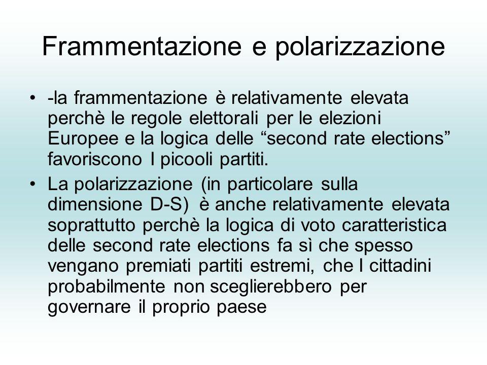 Frammentazione e polarizzazione -la frammentazione è relativamente elevata perchè le regole elettorali per le elezioni Europee e la logica delle second rate elections favoriscono I picooli partiti.