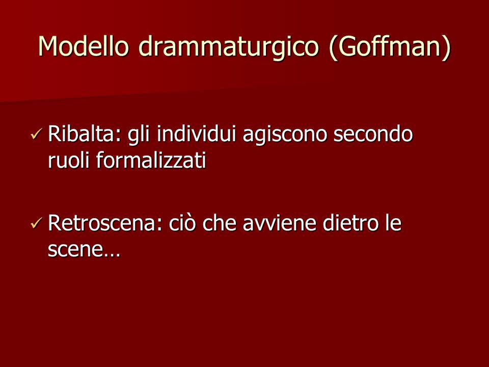 Modello drammaturgico (Goffman) Ribalta: gli individui agiscono secondo ruoli formalizzati Ribalta: gli individui agiscono secondo ruoli formalizzati Retroscena: ciò che avviene dietro le scene… Retroscena: ciò che avviene dietro le scene…