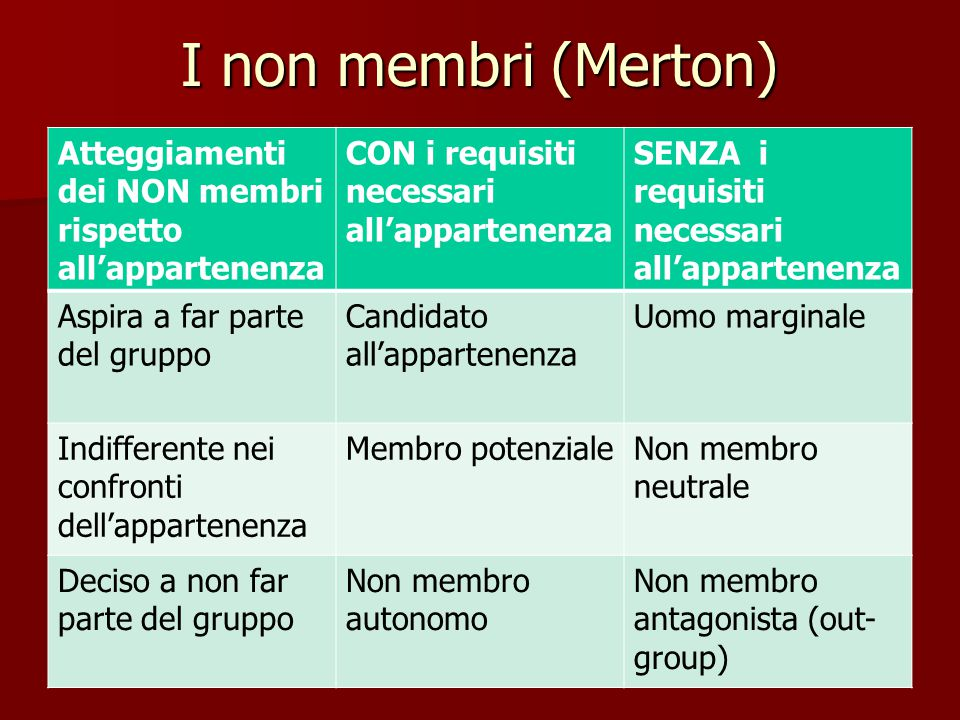 I non membri (Merton) Atteggiamenti dei NON membri rispetto all'appartenenza CON i requisiti necessari all'appartenenza SENZA i requisiti necessari al