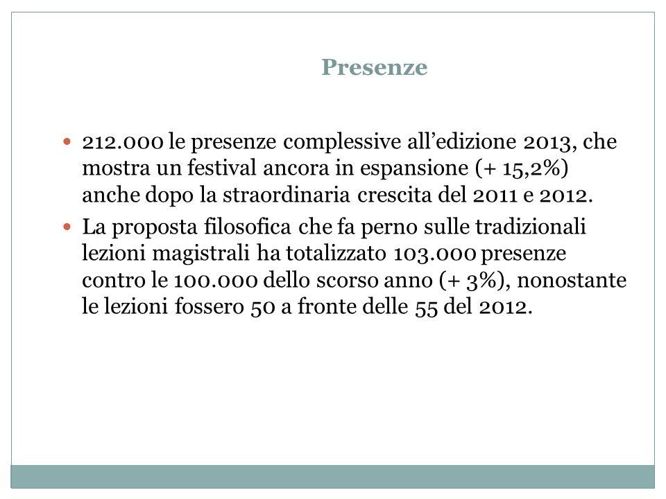 Presenze 212.000 le presenze complessive all'edizione 2013, che mostra un festival ancora in espansione (+ 15,2%) anche dopo la straordinaria crescita del 2011 e 2012.