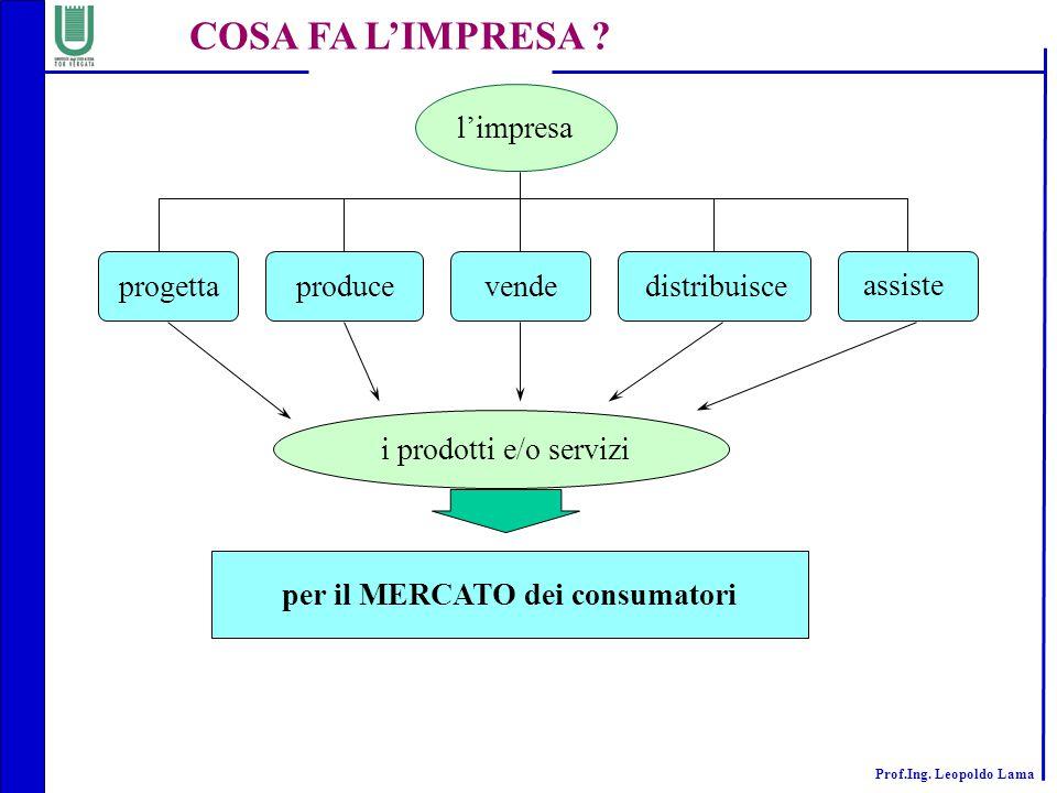 Prof.Ing.Leopoldo Lama COSA FA L'IMPRESA .