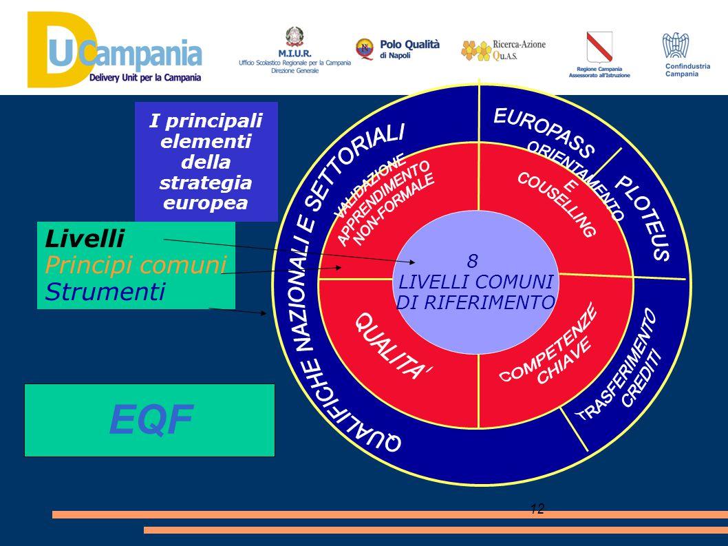 12 I principali elementi della strategia europea 8 LIVELLI COMUNI DI RIFERIMENTO Livelli Principi comuni Strumenti EQF