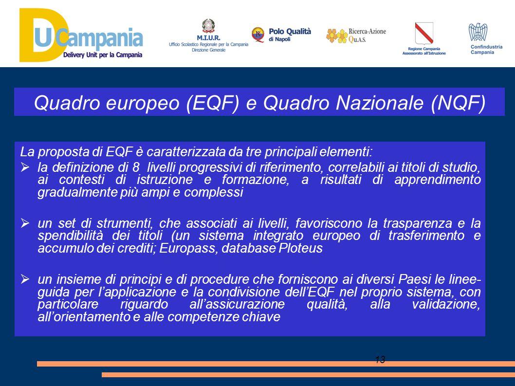 13 Quadro europeo (EQF) e Quadro Nazionale (NQF) La proposta di EQF è caratterizzata da tre principali elementi:  la definizione di 8 livelli progres