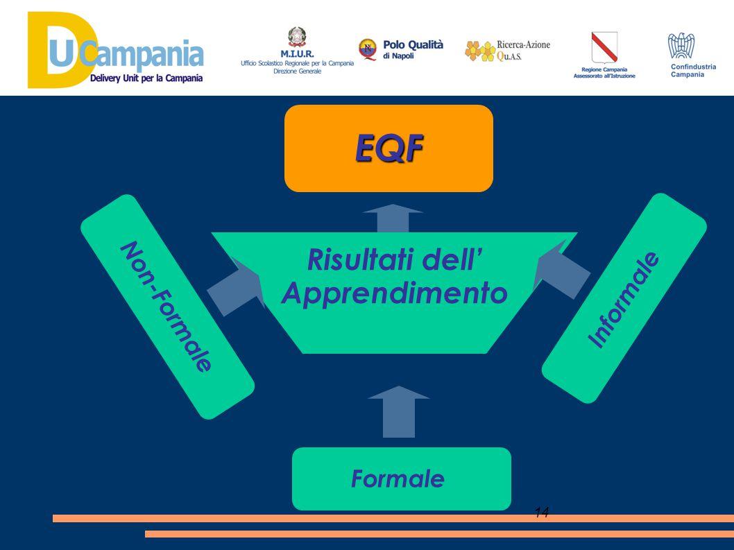 14 EQF Risultati dell' Apprendimento Non-Formale Formale Informale