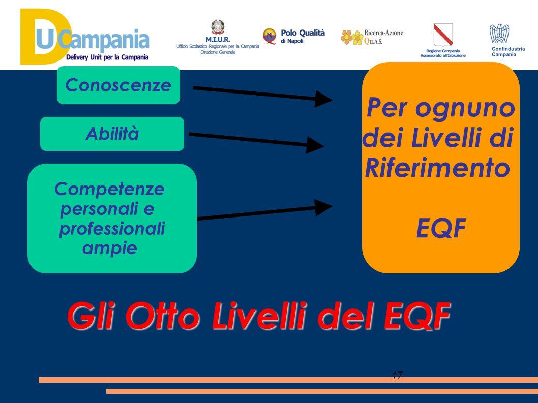 17 Gli Otto Livelli del EQF Per ognuno dei Livelli di Riferimento EQF Conoscenze Abilità Competenze personali e professionali ampie