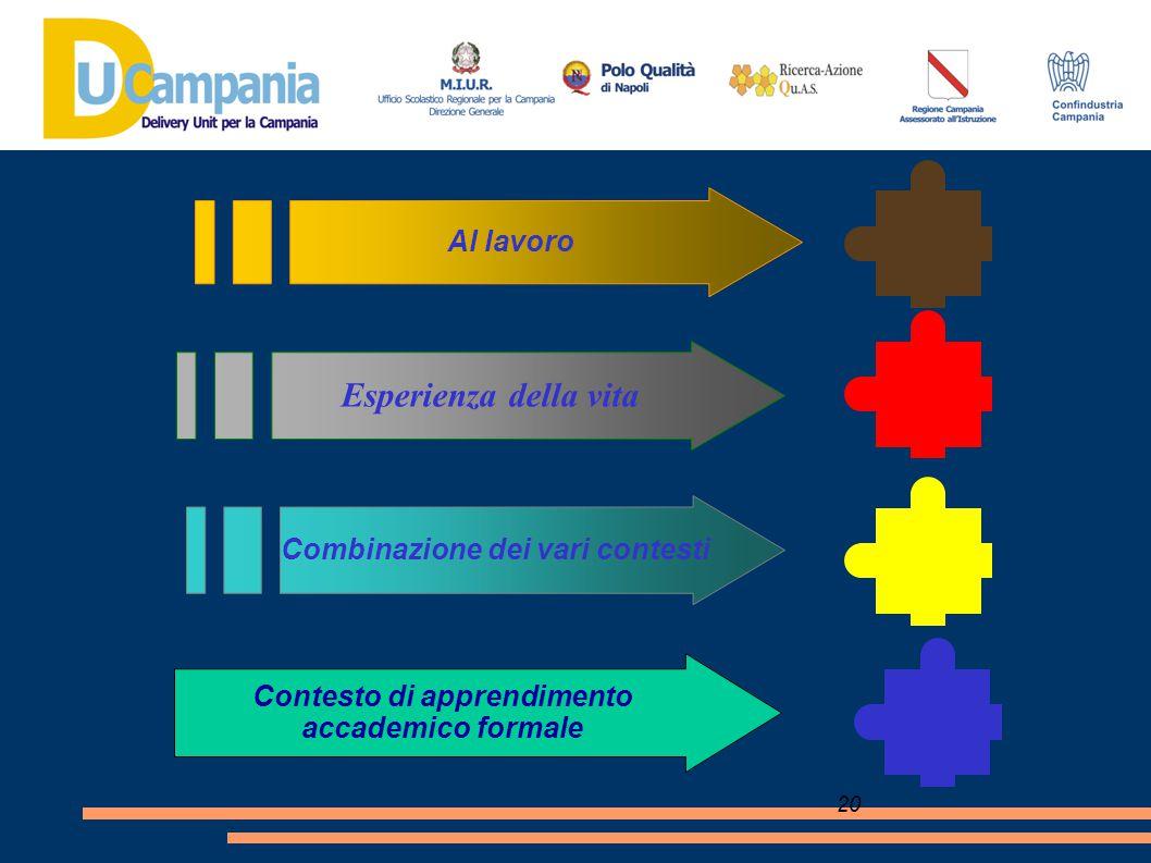 20 Combinazione dei vari contesti Al lavoro Esperienza della vita Contesto di apprendimento accademico formale
