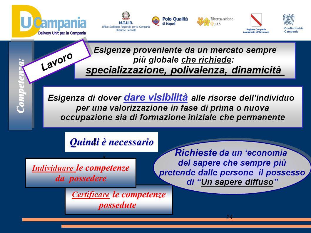 24 Quindi è necessario Competenza Competenza: Esigenze proveniente da un mercato sempre più globale che richiede: specializzazione, polivalenza, dinam