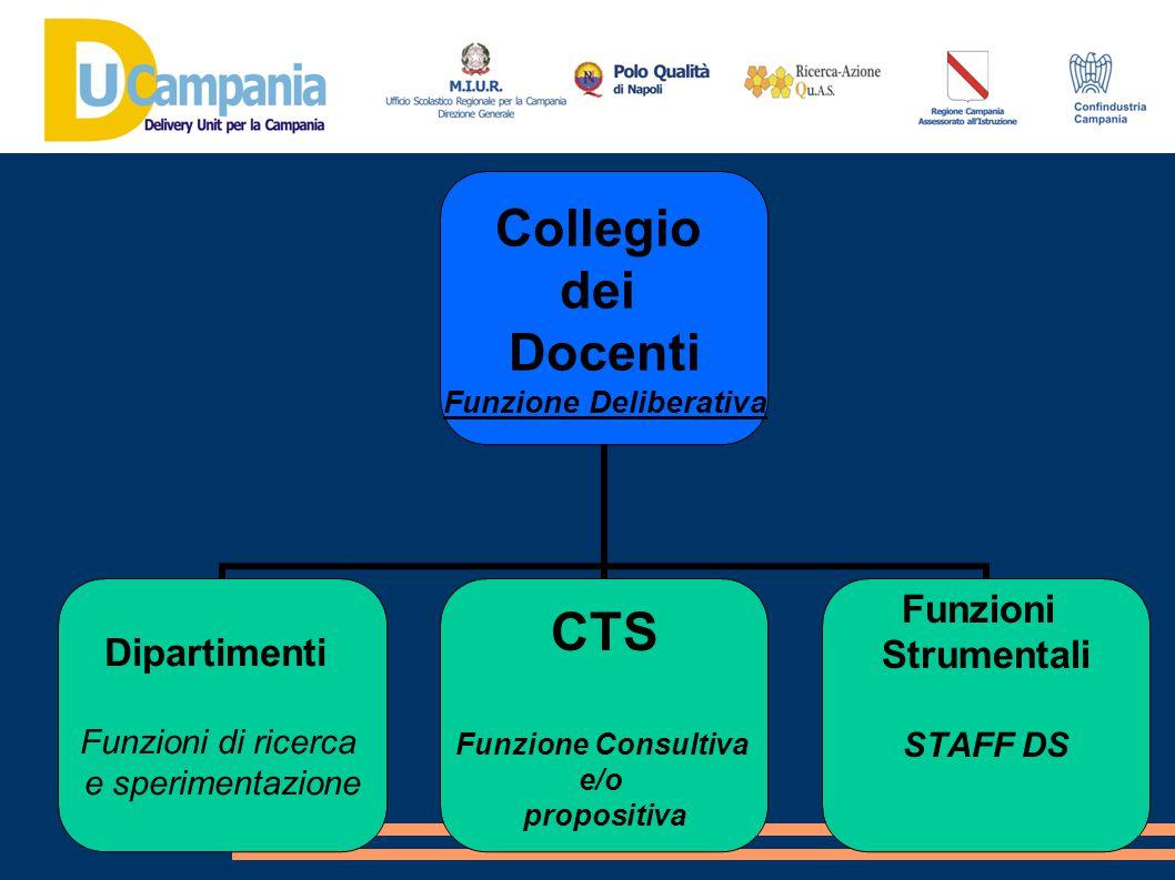 Collegio dei Docenti Funzione Deliberativa Dipartimenti Funzioni di ricerca e sperimentazione CTS Funzione Consultiva e/o propositiva Funzioni Strumen