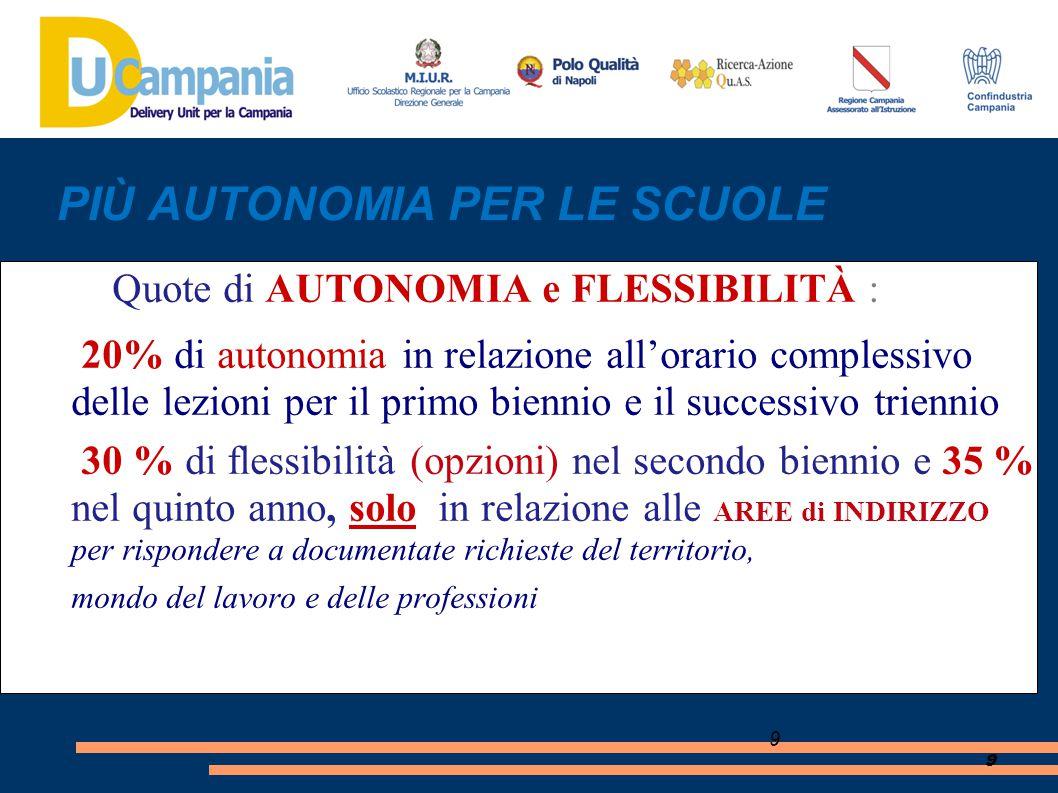 9 9 PIÙ AUTONOMIA PER LE SCUOLE Quote di AUTONOMIA e FLESSIBILITÀ : 20% di autonomia in relazione all'orario complessivo delle lezioni per il primo bi