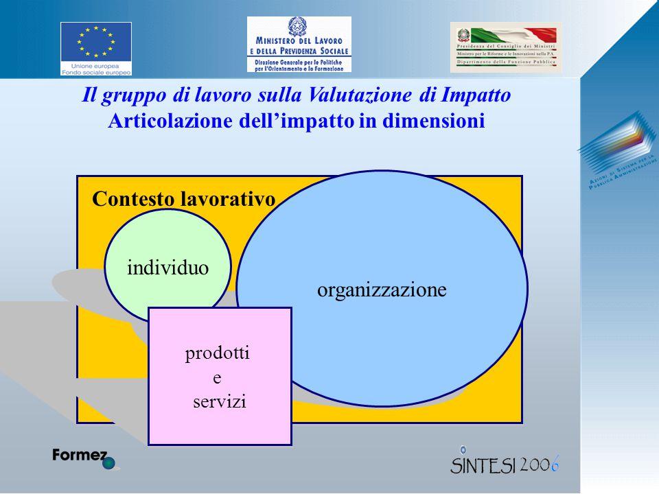 organizzazione individuo Contesto lavorativo prodotti e servizi Il gruppo di lavoro sulla Valutazione di Impatto Articolazione dell'impatto in dimensioni