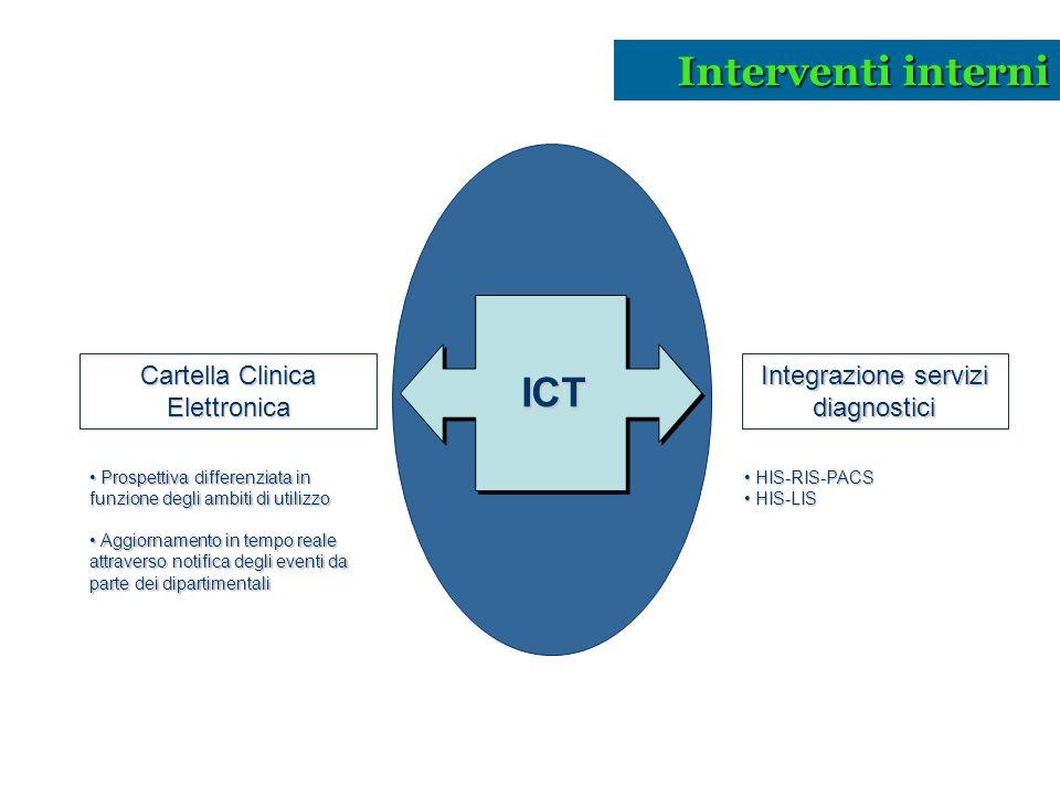 HIS-RIS-PACS HIS-RIS-PACS HIS-LIS HIS-LIS Cartella Clinica Elettronica Integrazione servizi diagnostici ICT Prospettiva differenziata in funzione degl