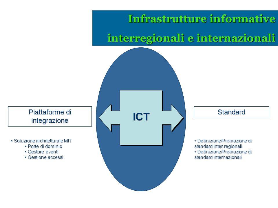 Definizione/Promozione di standard inter-regionali Definizione/Promozione di standard inter-regionali Definizione/Promozione di standard internazional