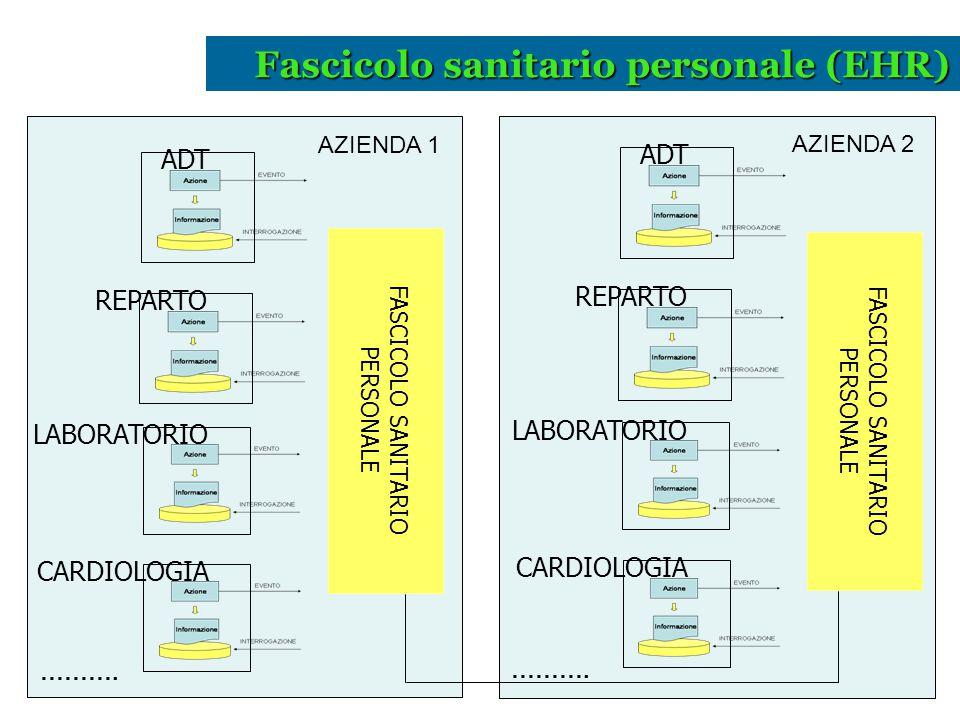 FASCICOLO SANITARIO PERSONALE ADT REPARTO CARDIOLOGIA LABORATORIO FASCICOLO SANITARIO PERSONALE ADT REPARTO CARDIOLOGIA LABORATORIO AZIENDA 1 AZIENDA