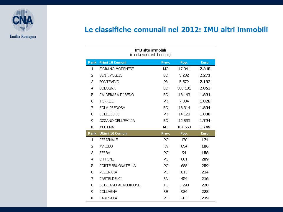 Le classifiche comunali nel 2012: IMU altri immobili