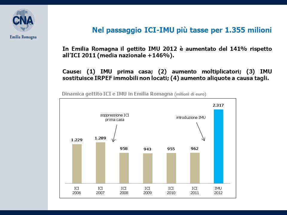 Nel passaggio ICI-IMU più tasse per 1.355 milioni Cause: (1) IMU prima casa; (2) aumento moltiplicatori; (3) IMU sostituisce IRPEF immobili non locati; (4) aumento aliquote a causa tagli.