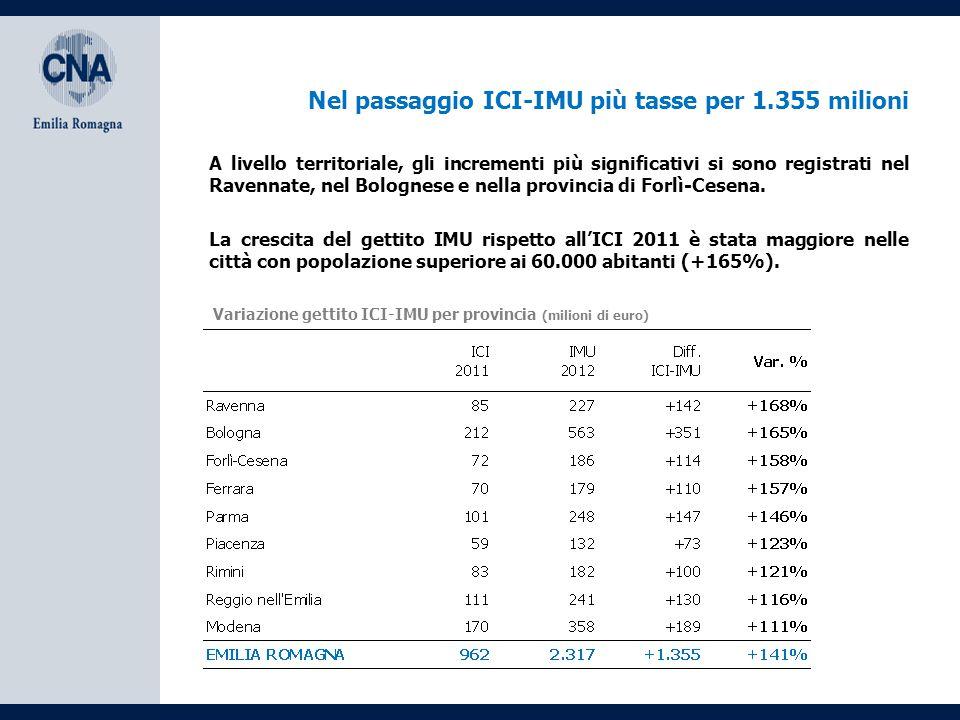 Nel passaggio ICI-IMU più tasse per 1.355 milioni La crescita del gettito IMU rispetto all'ICI 2011 è stata maggiore nelle città con popolazione superiore ai 60.000 abitanti (+165%).