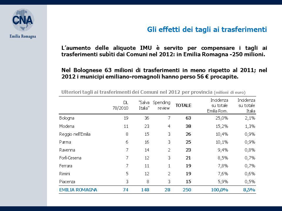 Gli effetti dei tagli ai trasferimenti Nel Bolognese 63 milioni di trasferimenti in meno rispetto al 2011; nel 2012 i municipi emiliano-romagnoli hanno perso 56 € procapite.