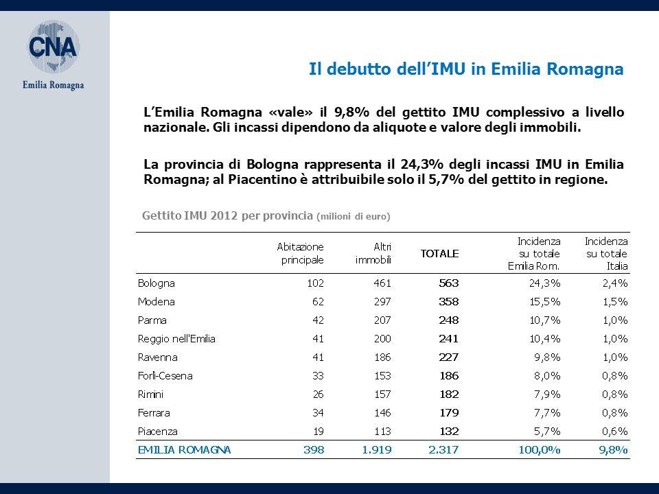 Il debutto dell'IMU in Emilia Romagna Gettito IMU 2012 per provincia (milioni di euro) La provincia di Bologna rappresenta il 24,3% degli incassi IMU in Emilia Romagna; al Piacentino è attribuibile solo il 5,7% del gettito in regione.