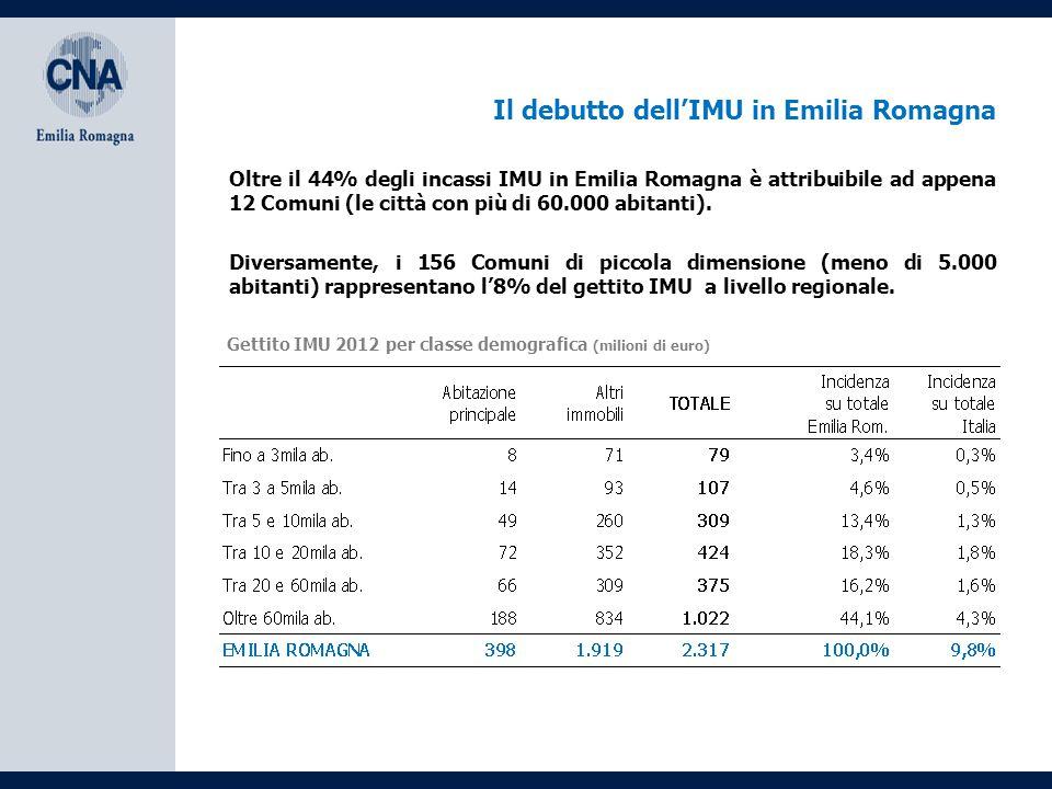 Il debutto dell'IMU in Emilia Romagna Gettito IMU 2012 per classe demografica (milioni di euro) Diversamente, i 156 Comuni di piccola dimensione (meno di 5.000 abitanti) rappresentano l'8% del gettito IMU a livello regionale.