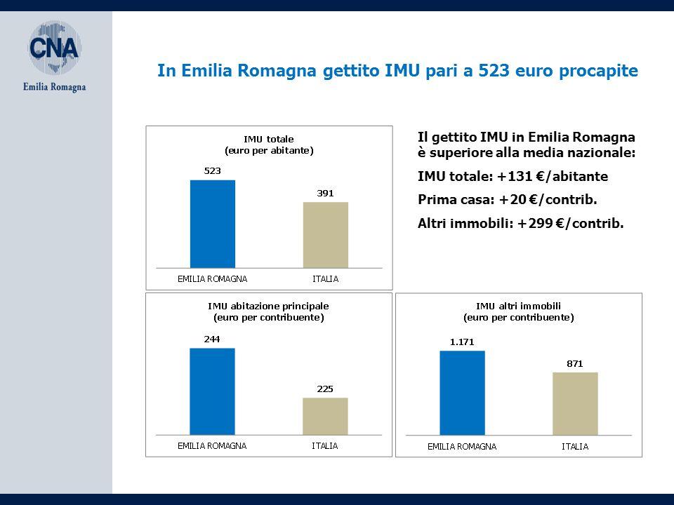 In Emilia Romagna gettito IMU pari a 523 euro procapite Il gettito IMU in Emilia Romagna è superiore alla media nazionale: IMU totale: +131 €/abitante Prima casa: +20 €/contrib.