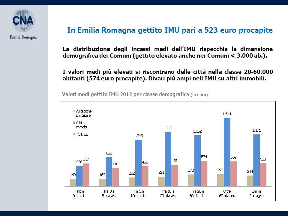 In Emilia Romagna gettito IMU pari a 523 euro procapite Valori medi gettito IMU 2012 per classe demografica (in euro) I valori medi più elevati si riscontrano delle città nella classe 20-60.000 abitanti (574 euro procapite).